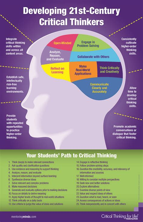 Developing critical thinking skills in the classroom jpg 776x1200